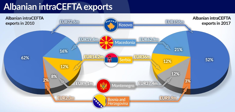 MUS Albania in CEFTA jamnik