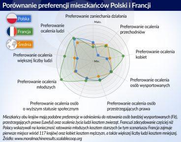 Moralnosc autonomiczna_preferencje Polakow i Francuzow_otwarcie