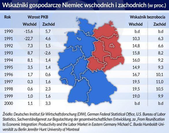 Niemcy_wskazniki gospodarcze_wschod_zachod_otwarcie