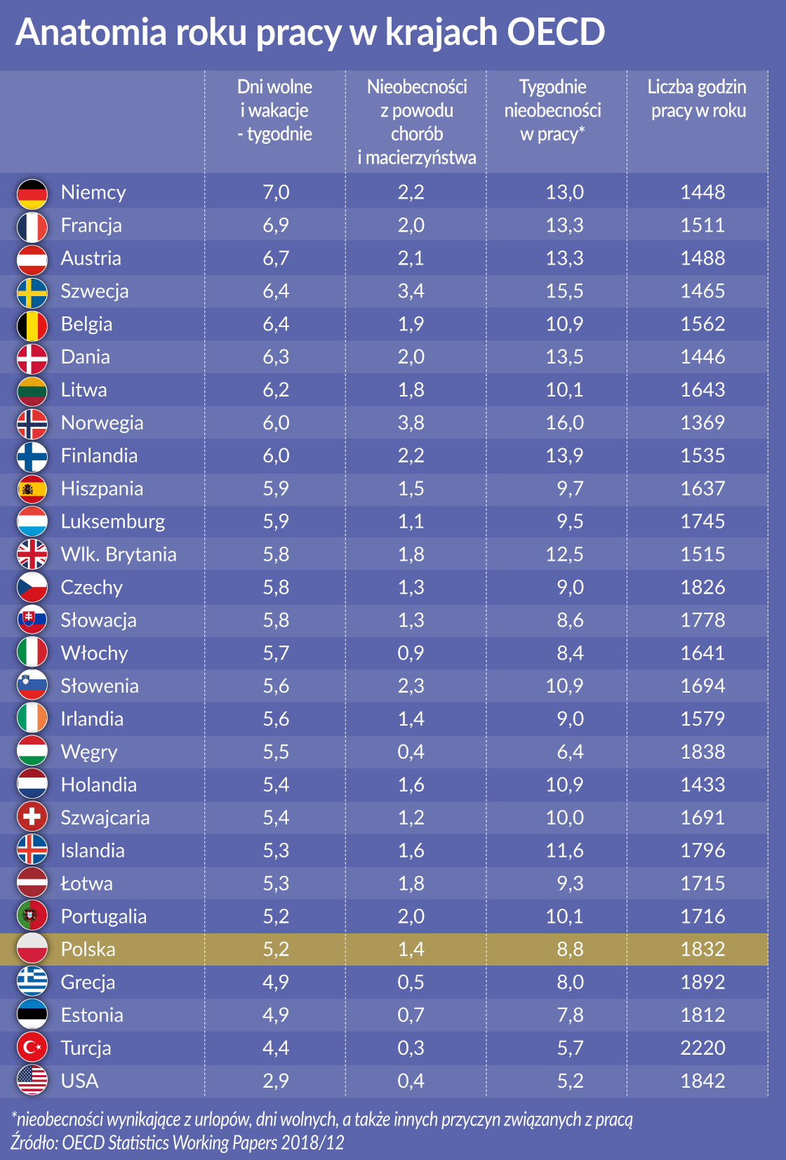 Praca_dni wolne_OECD_oko
