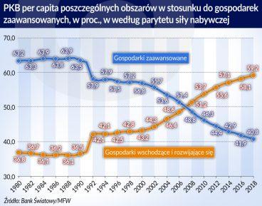 Krótka historia gospodarek wschodzących