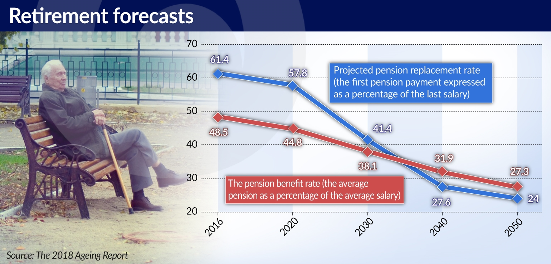 SKIBINSKA Skutki starzenia się społeczeństwa poniosą emeryci JAMNIK