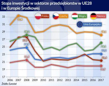 Stopa inwestycji_sektor przedsiebiorstw_UE28_EWŚ_2006_2017_otwarcie