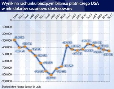 USA_bilans platniczy_rachunek biezacy_sezonowo dostosowany_1999_2017_otwarcie