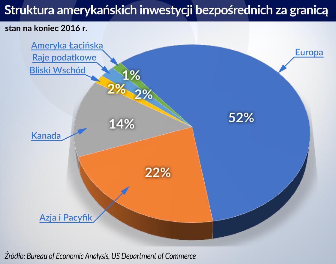 USA_struktura inwestycji bezposrednich za granicą_otwarcie