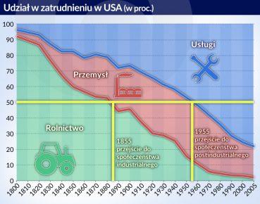 USA_struktura zatrudnienia_1800_2005_otwarcie