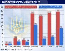 Ukraina-MFW: Nowe założenia, stare problemy