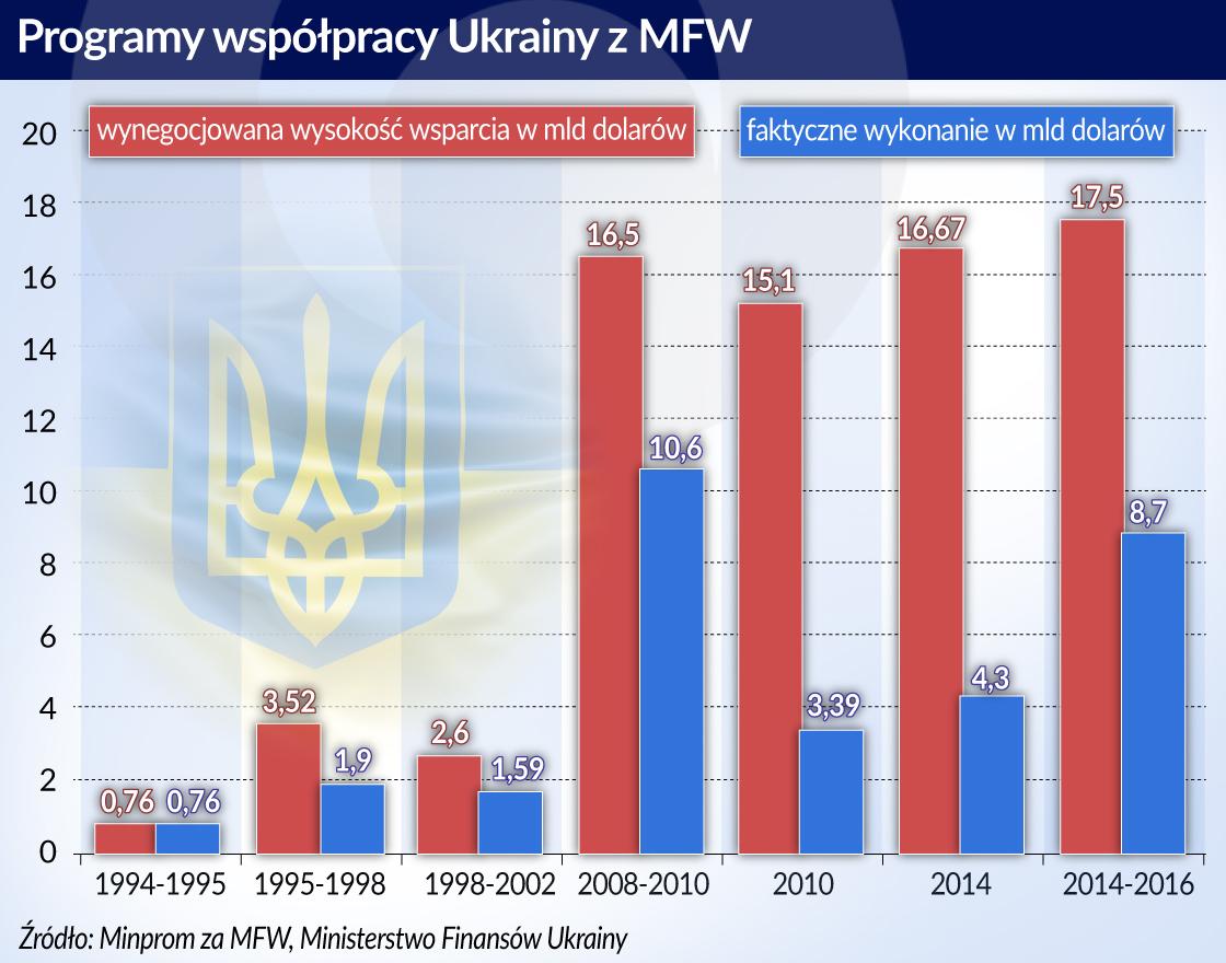 Ukraina_MFW_programy wspolpracy_1994_2016_otwarcie