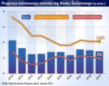 Ciemne chmury nad światową gospodarką, w Polsce jeszcze słonecznie