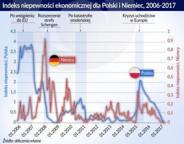 17.01b.otwarcie_indeks_niepewnosci_ekonomicznej