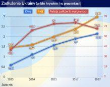 Ciężar zadłużenia ciągnie Ukrainę w dół