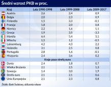 Blaski i cienie strefy euro