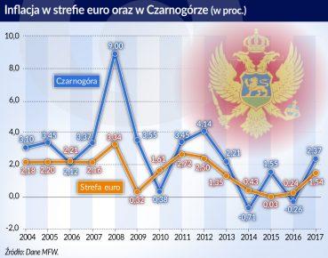 24.01.otwarcie inflacja w strefie euro i w Czarnogórze