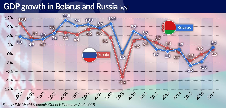 ALACHNOVIC Powolne ale realne zmiany gospodarki białoruskiej GDP growth JAMNIK