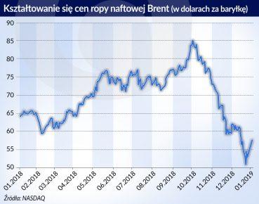 Ceny ropy Brent