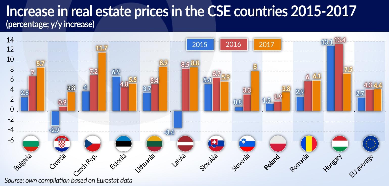 KOWALCZYK Ceny nieruchomości na Węgrzech wciąż rosną szybko JAMNIK
