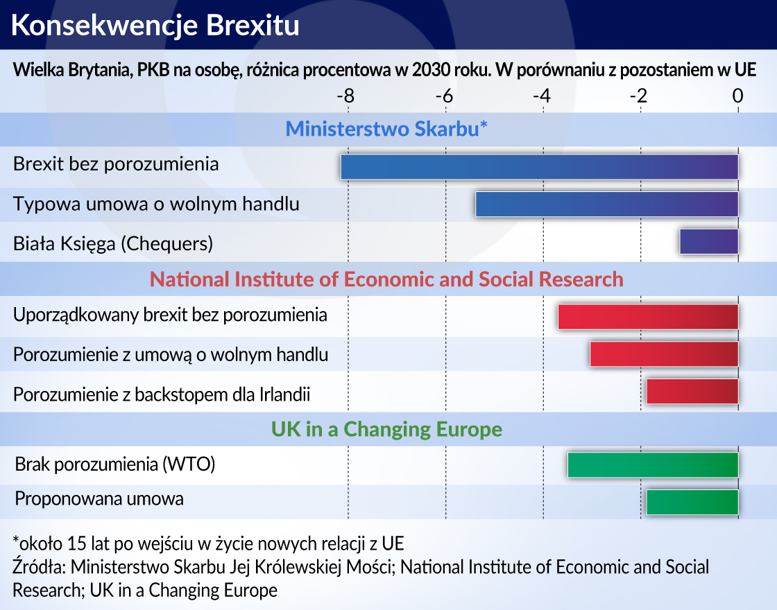 Konsekwencje Brexitu dla UK