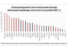 Wspólny rynek UE traci prawie 200 mld euro rocznie przez protekcjonizm