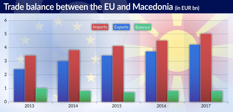MUS Macedonia ever closer to the EU jamnik