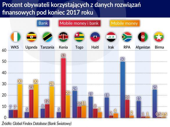 Procent obywateli korzystających z danych rozwiązań finansowych