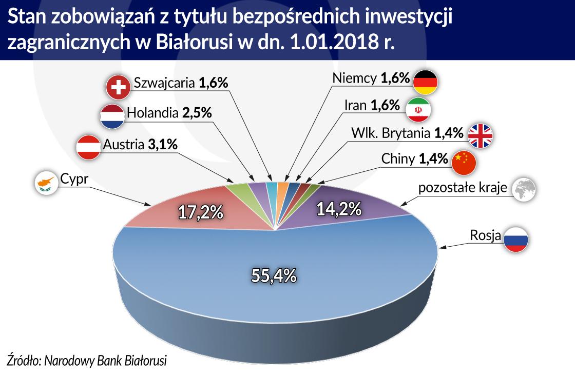 Stan zobowiązań z tytułu BIZ w Białorusi