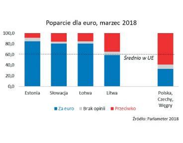 Jak żyć z euro – doświadczenia nowych członków strefy