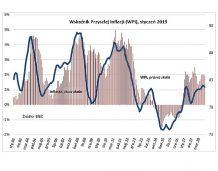 BIEC: Presja inflacyjna w odwrocie