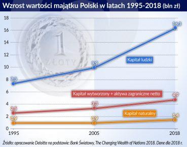Wzrost wart. majątku Polski w l.1995-2018