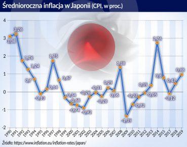 Średnoroczna inflacja w Japonii