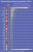 Oko na gospodarkę: Eksportowe sukcesy szarych komórek