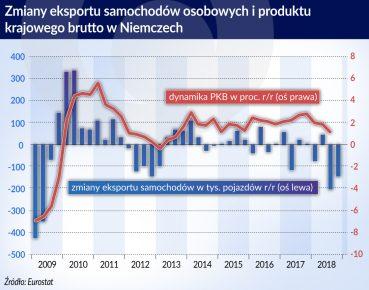 Zminay eksportu samochodów os. i PKB w Niemczech