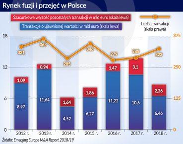 Rynek fuzjii i przejęć w Polsce