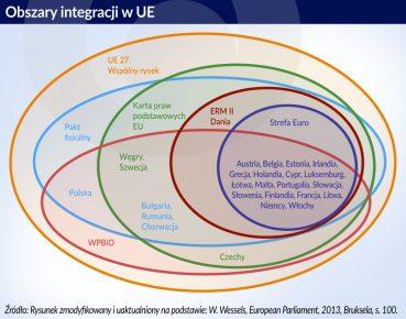 Obszary integracji w UE