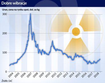 cena_uranu