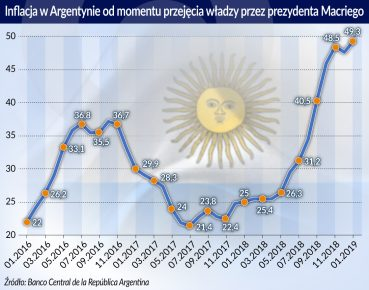 Inflacja w Argentynie od przejęcia władzy przez Macriego