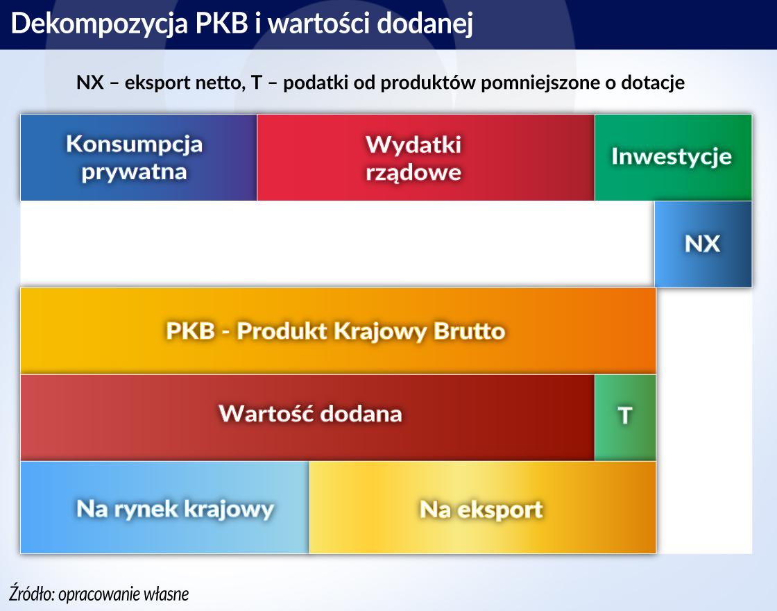28.01.otwarcieDekompozycja PKB i wart.dodanej