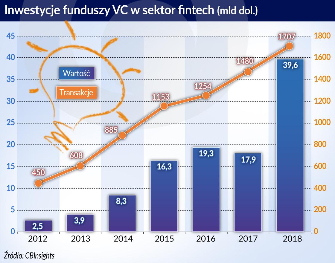 4.02.otwarcie-Inwestycje funduszy VC w sektor fintech POP