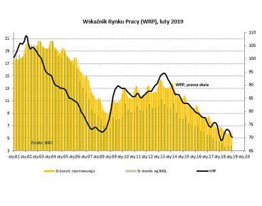 BIEC: Rynek pracy pod presją ograniczeń podażowych