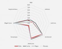 Indeks Odpowiedzialnego Rozwoju alternatywą dla PKB?
