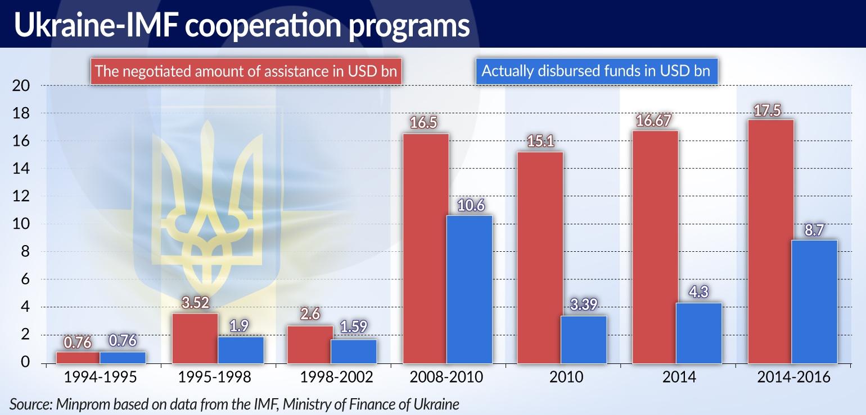 KOZAK Ukraina MFW Nowe założenia stare problemy JAMNIK