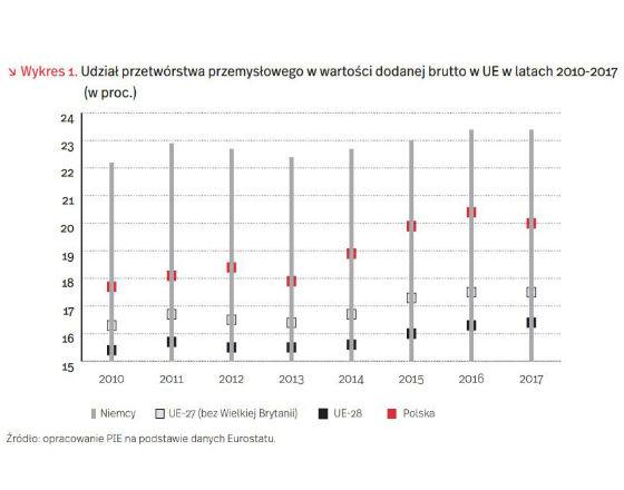 Niemcy polityka przemyslowa