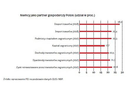 Niemiecka gospodarka a sprawa polska