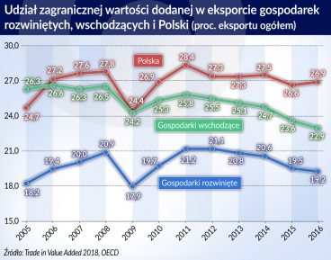 Więcej krajowej wartości dodanej w polskim eksporcie