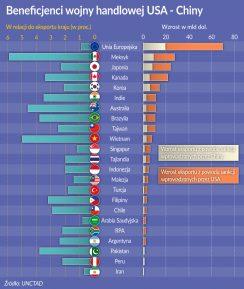 Kto zyskuje, gdy wojna handlowa eskaluje