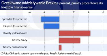 Oczekiwane oddziaływanie Brexitu