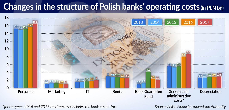 RAMOTOWSKI Banki zaczynają uginać się pod presją kosztów jamnik