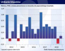 Uniknie kłopotów PKB Niemiec