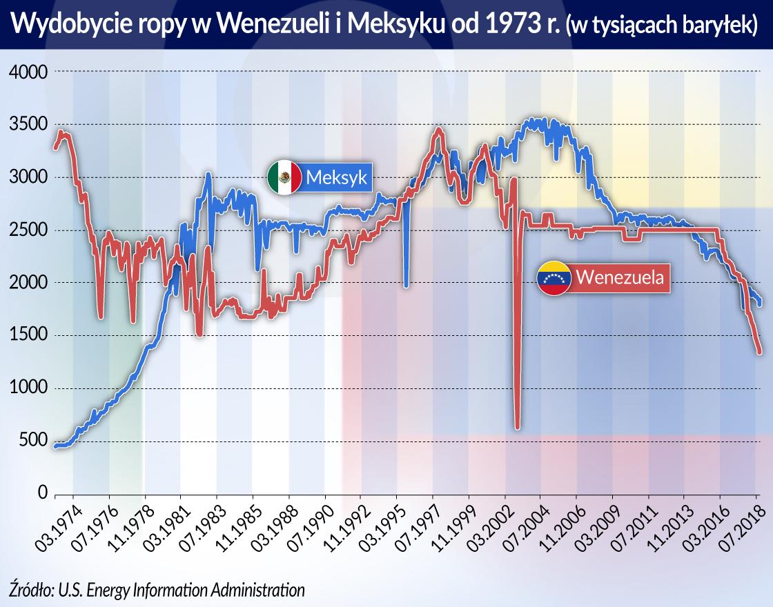 Wydobycie ropy w Wenezueli i Meksyku
