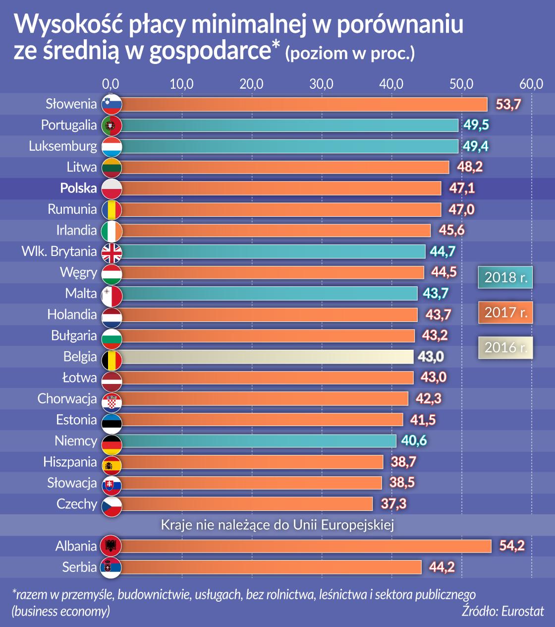 Wysokość płacy min. w porównaniu ze śr. w gospodarce