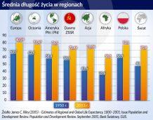 Koniec bismarckowskiego modelu emerytur